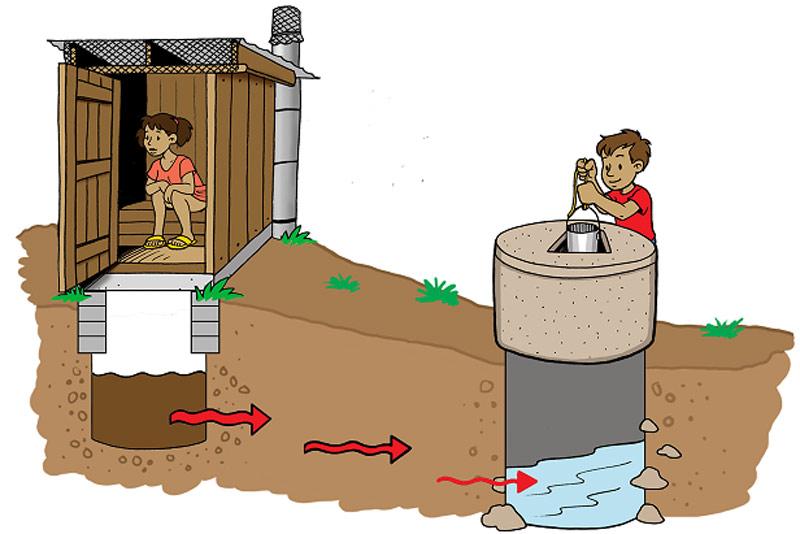 Грунтовые воды в хозяйстве